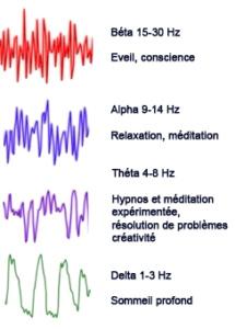ondes cérébrales hypnose